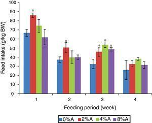Feed intake (g/kg BW) of SD rats fed on BD containing different concentrations of avocado seeds (A) during 4 weeks of feeding period. Values are presented as mean±SEM (n=4). *p<0.05 compared to control (0% avocado seeds).