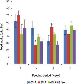 Feed intake (g/kg BW) of SD rats fed on HSD containing different concentrations of avocado seeds (A) during 4 weeks of feeding period. Values are presented as mean±SEM (n=4). *p<0.05 compared to control (0% avocado seeds).