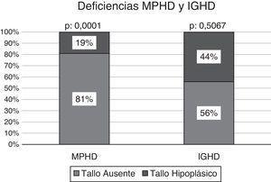 Compromiso del tallo pituitario según la existencia de deficiencias MPHD y IGHD.