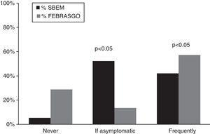 Frequency of evaluation of macroprolactin levels in patients with hyperprolactinemia.