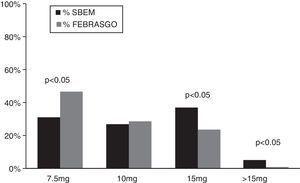 Maximum dose of bromocriptine prescribed.
