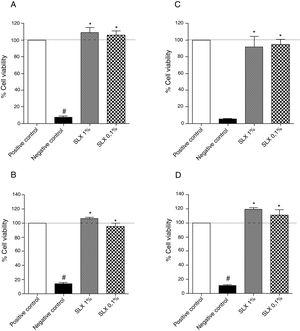Cell viability. Percentage of viability of NIH-3T3 (undefined) fibroblasts (A–C) and human keratinocytes (B–D) in culture at 24h (A and B) and 48h (C and D) relative to the control culture (corresponding to 100% viable cells) by the MTT method, distributed at 1% and 0.1% concentrations of latex serum. Values represent means±standard error of mean (SEM) of triplicate results. ANOVA statistical test, Bonferroni post-test. *Significant difference (p<0.05) in relation to the negative control. #Significant difference (p<0.05) between control groups.