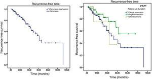 Kaplan-Meier survival analysis for recurrence-free time and recurrence-free time according to the type of follow-up.
