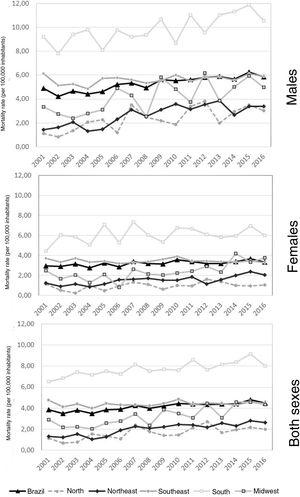 Trend in mortality rates due to malignant skin melanoma in the elderly, per 100,000 inhabitants, in males, females and both sexes. Brazil, 2001 to 2016.