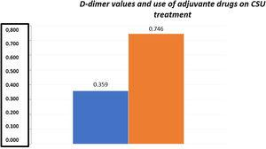 Patients who required the use of adjuvant medication according to D-dimer levels, blue bar - no need of adjuvant medication.