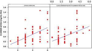 Correlation between D-dimer levels, number of medications used, and Urticaria Activity Score (UAS).