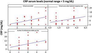 Correlation between CRP, clinical score, and medications used.
