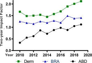 Time series of the two-year Impact Factor of Anais Brasileiros de Dermatologia (ABD, Anais Brasileiros de Dermatologia), and the medians of the impact factors of the journals that comprise the dermatology database (Derm), and the Brazilian journals (BRA), according to the Journal of Citation Reports in the period from 2010 to 2019.
