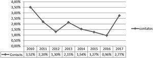Historical series of leprosy diagnosed by detecting new cases by contact examination per year of notification. São Luís–MA, 2010–2017. Source: SINAN, 2019.