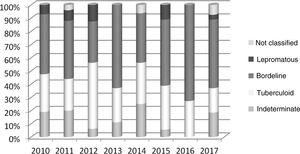 Clinical form in the household contacts diagnosed with leprosy per year of notification. São Luís–MA, 2010–2017. Source: SINAN, 2019.