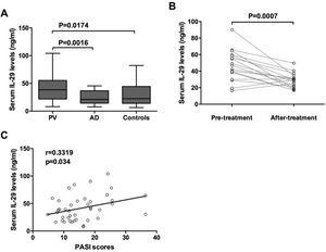 Increased serum IL-29 levels in PV patients. Serum levels of IL-29 in patients with PV and AD and healthy controls were determined by ELISA. (A) Serum IL-29 levels in patients with PV in the acute stage were significantly higher than those in AD patients and control subjects; p-values are based on the Mann-Whitney U Test. (B) Wilcoxon Signed Ranks Test for paired data showed that serum IL-29 levels of 17 patients with PV in the acute stage were significantly higher than those in the convalescent stage. (C) A positive correlation was shown between IL-29 serum levels and PASI scores in PV patients by Spearman tests.