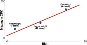 CPK versus mean BMI of the groups.