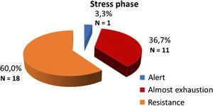 Stress phases.