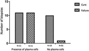 Plasma cells and therapeutic outcome 6 months after the end of the treatment in CL patients. * p<0.05 (Fisher's exact test).