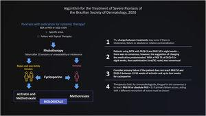 Algorithm for the Treatment of Severe Psoriasis of the Brazilian Society of Dermatology, 2020.