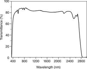 – Transmission spectra of a cook cover glass ceramics.