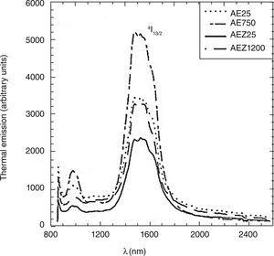 – Selective emission spectra of eutectics Al2O3-ErAl2O3 (AE) and Al2O3-ErAl2O3-ErSZ (AEZ) with coarse (AE25 and AEZ25) and fine (AE750 and AEZ1200) microstructures measured at 1600°C from Mesa et al.19