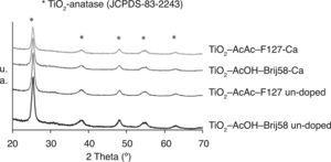 – XRD spectra of Ca-doped and un-doped mesoporous TiO2 films.