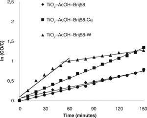 – First-order kinetics for methyl orange degradation for doped and un-doped TiO2 -AcOH-Brij58 films.