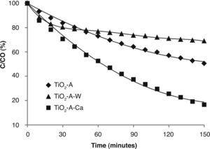 – Photocatalytic degradation of methyl orange (c=3 mg/L) for doped and un-doped TiO2 -AcAc-F127 films.