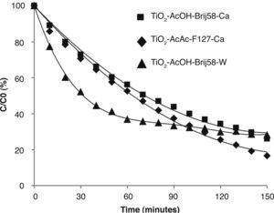 – Best photocatalytic results for doped TiO2 films studied by methyl orange degradation.