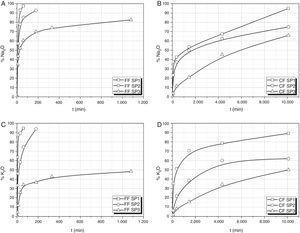 Curvas de extracción de Na2O y K2O en los vidrios preparados. A-D) Porcentajes de Na2O y K2O en disolución en función del tiempo de lixiviación.