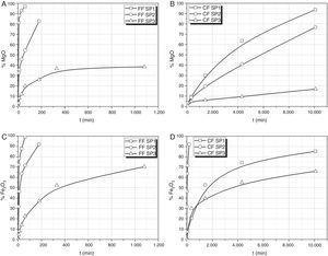 Curvas de extracción de MgO y Fe2O3 de los vidrios preparados. A-D) Porcentajes de MgO y Fe2O3 en disolución en función del tiempo de lixiviación.