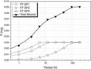 Liberación de P utilizando una mezcla de vidrios FF SP1, FF SP2 y FF SP.