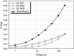 Liberación de P utilizando una mezcla de vidrios CF SP1, CF SP2 y CF SP3.