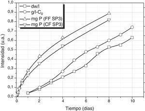 Crecimiento de Spirulina platensis y aporte de P por los vidrios SP3FF y SP3CF.