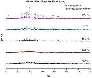 Difractogramas de probetas elaboradas a partir de polvo molturado durante 30min en molino planetario.