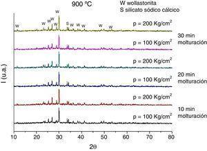Difractogramas de probetas prensadas a diferente presión y distintos tiempos de molturación en molino planetario, sometidas a 900°C.