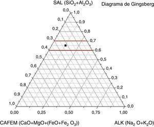 Aproximación teórica de Gingsberg.