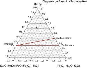 Aproximación teórica de Raschin-Tschetverikov.