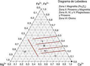 Aproximación teórica de Lebedeva.