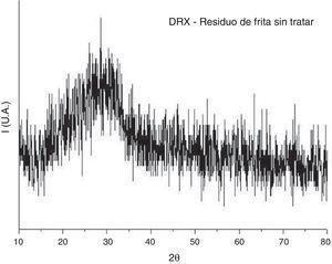 Difractograma de RX del residuo de frita sin tratar.