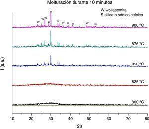 Difractogramas de probetas elaboradas a partir de polvo molturado durante 10min en molino planetario.