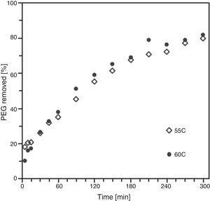 PEG removed versus time at 55 and 60°C of injected samples of B1.