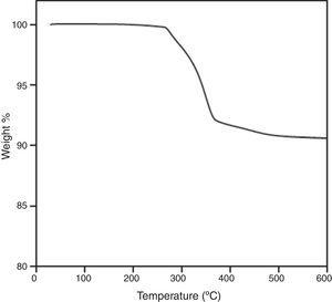 Thermogravimetric analysis of one sample after solvent debinding stage.
