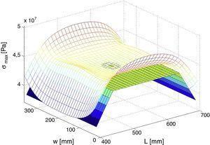 Distribución de tensiones en flexión a 4 puntos.