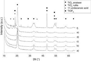 XRD diffraction patterns of the (a) Ti-OAOM5, (b) Ti-OAOM6, (c) Ti-TFAA, (d) Ti-AR, (e) Ti-UDA and (f) Ti-HF.