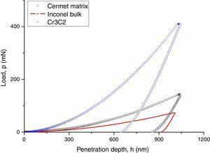 Representative penetration depth vs. load curves obtained from DSI tests performed with the Berkovich tip on the cermet matrix, the Inconel 600 bulk and the unmelted Cr3C2 particles.