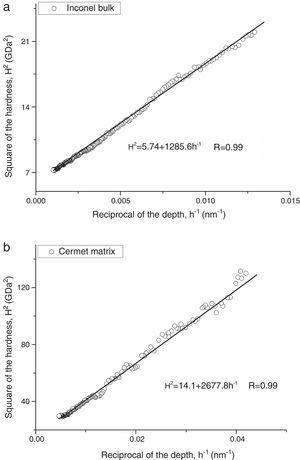 Example of H2 vs. 1/h curves for the Inconel 600 bulk (a) and cermet matrix (b) obtained from a Berkovich indenter.