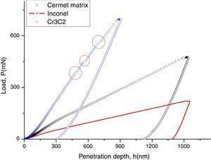 Penetration depth versus load from Spherical indentation on Cermet matrix, Inconel bulk and unmelt Cr3C2.