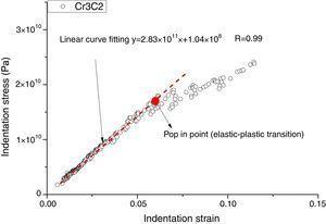 Indentation stress–strain curve for unmelt particle Cr3C2.