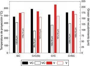 Temperaturas alcanzadas durante la proyección sobre los distintos sustratos para los recubrimientos VC y C, así como los correspondientes espesores.