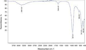 FTIR spectra of synthetized LTA indicating the wave number of the main vibration modes.