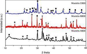 Patrones de DRX de las muestras A800, B800 y C800 sinterizadas a 800°C por 2h. (<br/>▪) wollastonita-2M, (*) olivino, (○) cuarzo, (Δ) larnita.