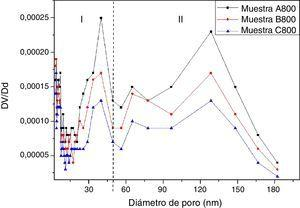 Distribución de tamaño de poro para las muestras A800, B800 y C800, tratadas térmicamente a 800°C por 2h.