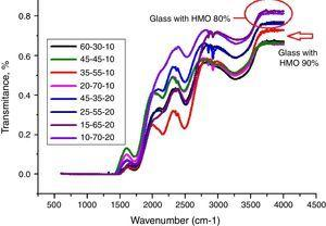 FT-IR spectra for PBB glasses with different compositions.